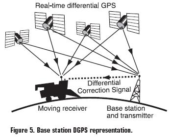 GPS Applications in Crop Production – Geospatial Technology